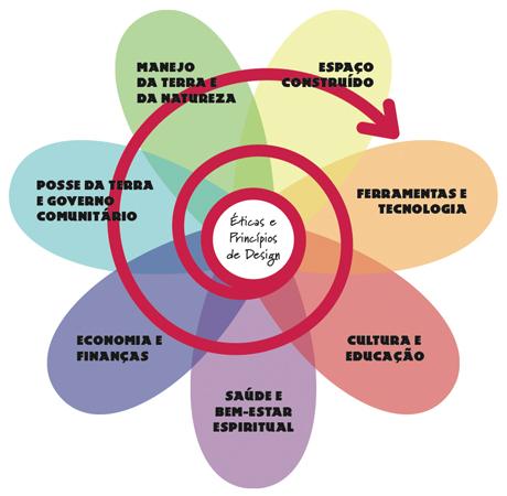Alguns dos princípios da Permacultura (Foto: Cultura Mix)