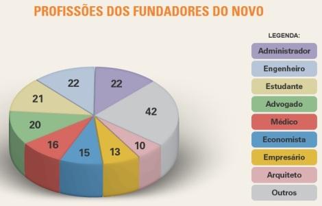 Gráfico disponível em: http://www.novo.org.br/quemsomos.php
