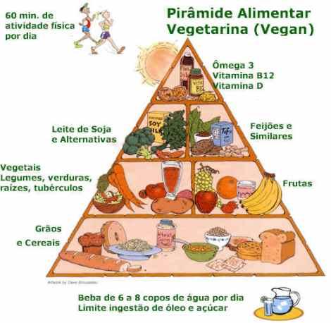 Pirâmide Alimentar Vegetariana: refeições sem carne podem suprir todas as necessidades energéticas do ser humano (Foto: Divulgação)